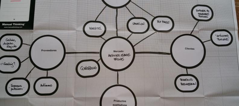 Manual Thinking® para la reflexión estratégica: Análisis de Porter