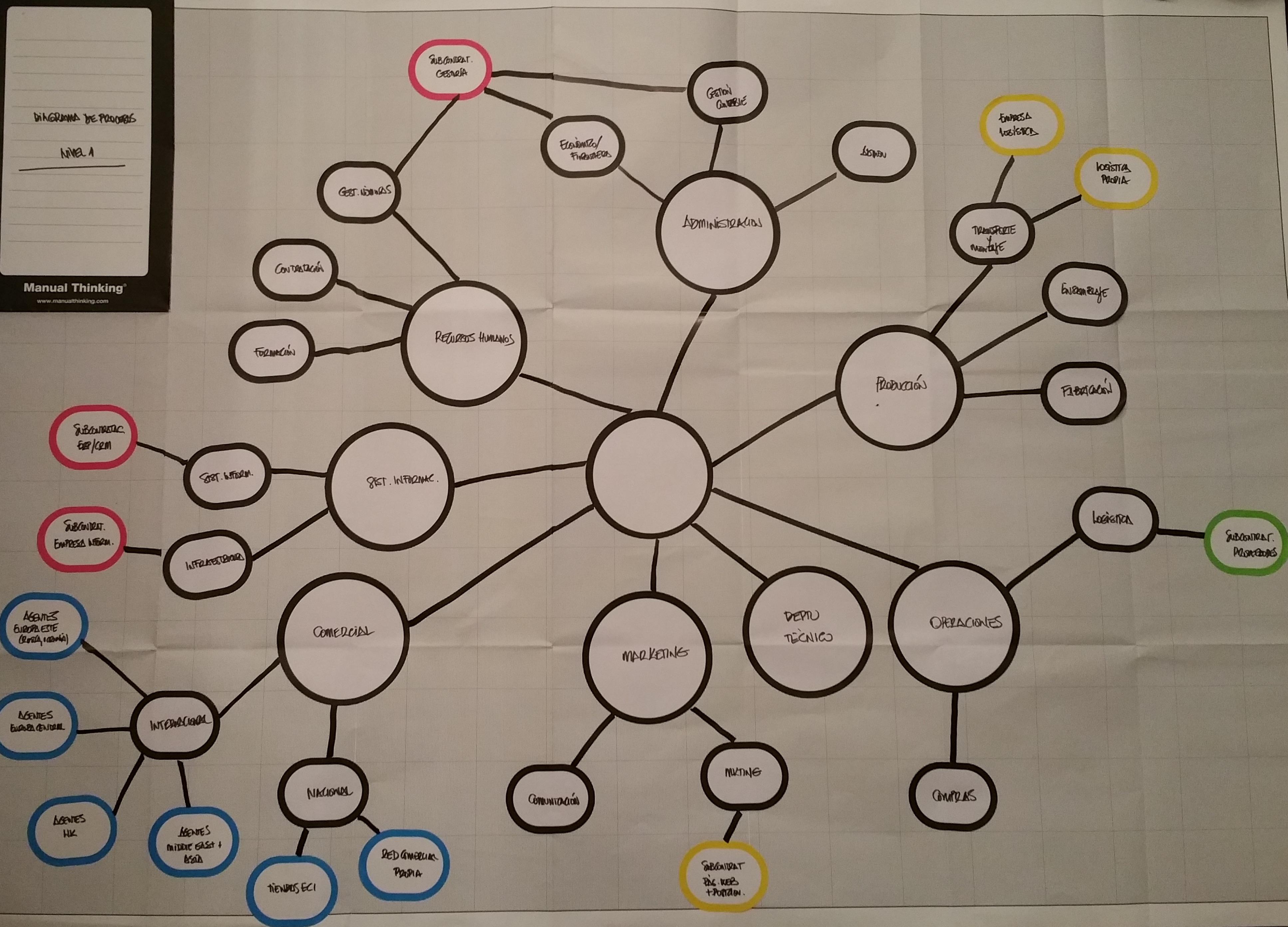 Manual Thinking® para la reingeniería de procesos